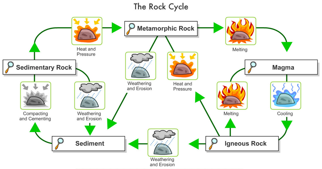 How rocks are formed shorncliffe rocks different types of rocks and how they are formed ccuart Images